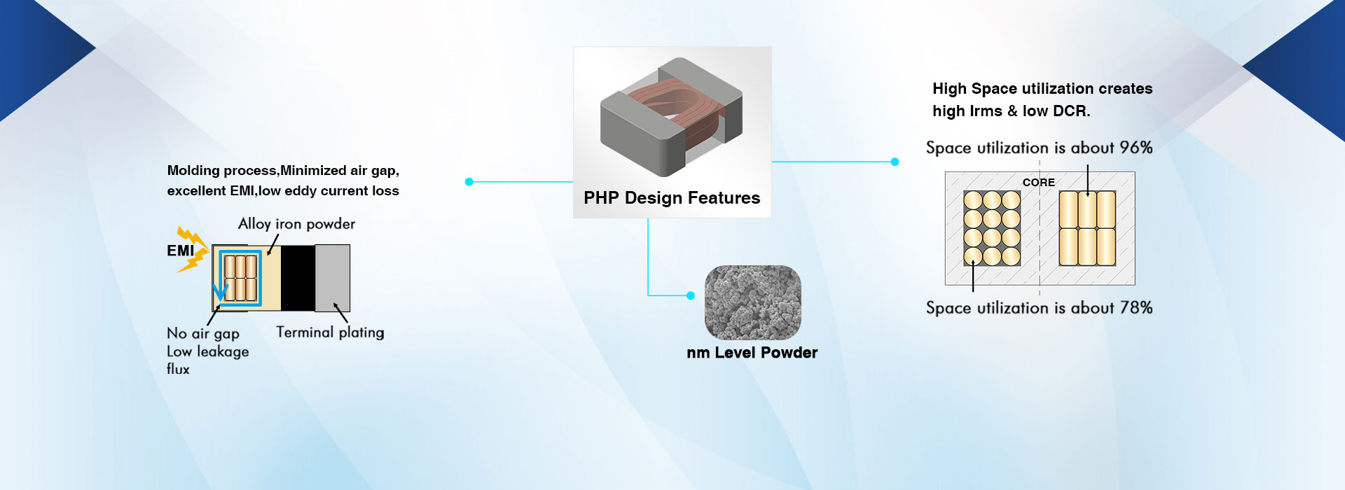 High Power Inductor